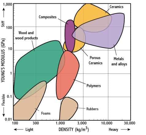 Elastic Modulus v. Density
