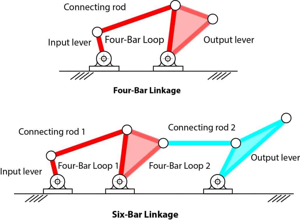 Six-bar Watt 2